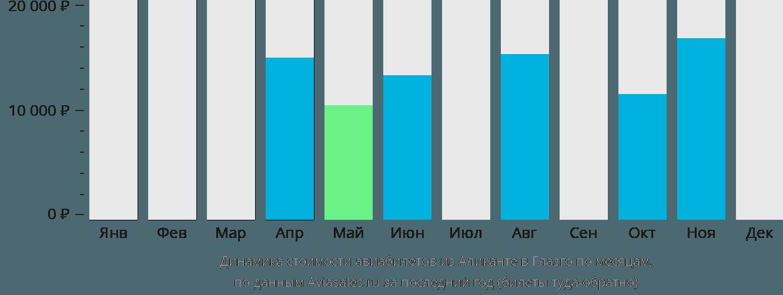 Динамика стоимости авиабилетов из Аликанте в Глазго по месяцам