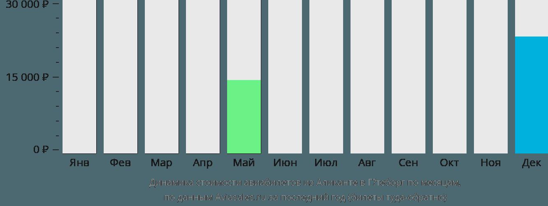 Динамика стоимости авиабилетов из Аликанте в Гётеборг по месяцам