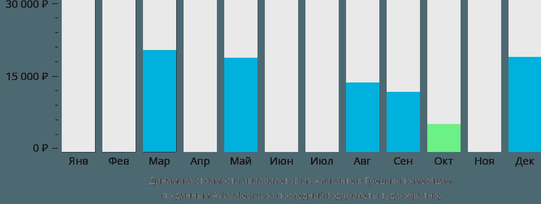 Динамика стоимости авиабилетов из Аликанте в Грецию по месяцам