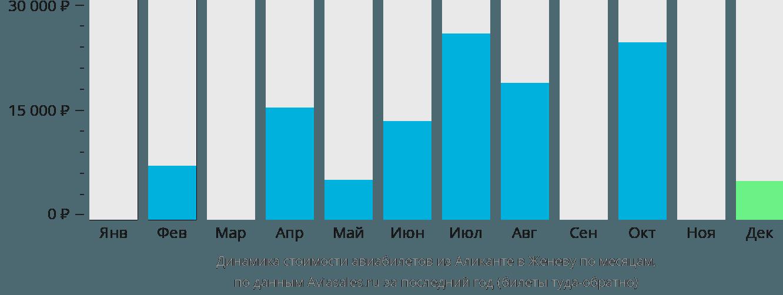 Динамика стоимости авиабилетов из Аликанте в Женеву по месяцам