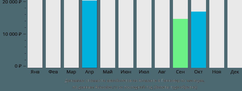 Динамика стоимости авиабилетов из Аликанте в Ганновер по месяцам