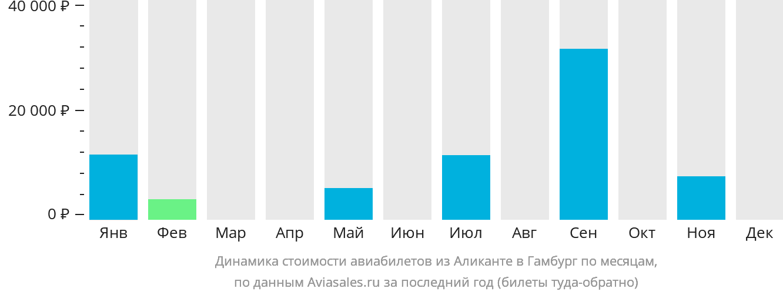 Динамика стоимости авиабилетов из Аликанте в Гамбург по месяцам