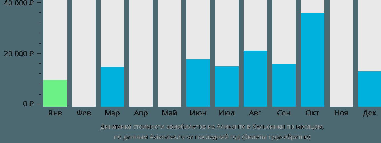 Динамика стоимости авиабилетов из Аликанте в Хельсинки по месяцам