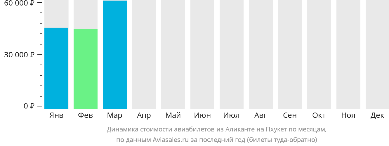 Динамика стоимости авиабилетов из Аликанте на Пхукет по месяцам