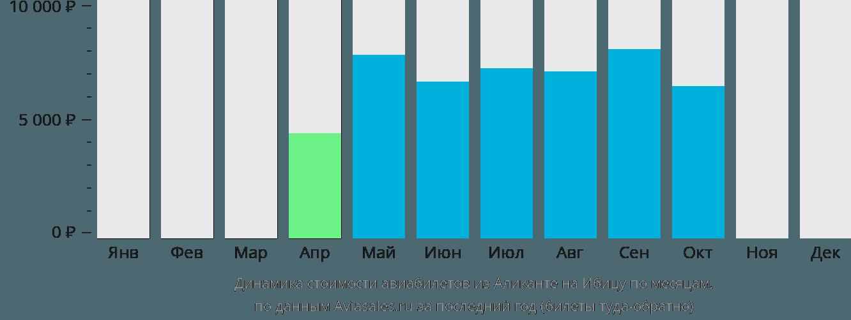 Динамика стоимости авиабилетов из Аликанте на Ибицу по месяцам