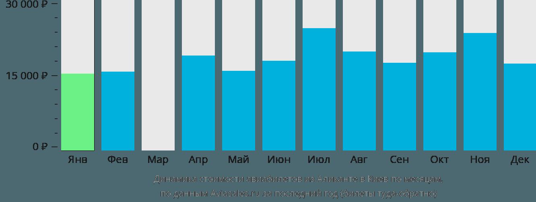 Динамика стоимости авиабилетов из Аликанте в Киев по месяцам