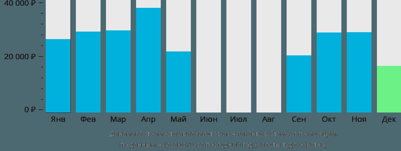 Динамика стоимости авиабилетов из Аликанте в Стамбул по месяцам