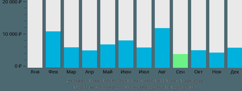 Динамика стоимости авиабилетов из Аликанте в Италию по месяцам