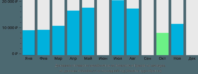 Динамика стоимости авиабилетов из Аликанте в Краков по месяцам