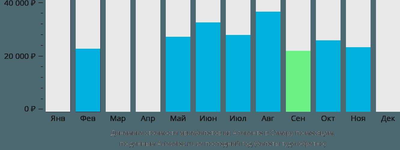 Динамика стоимости авиабилетов из Аликанте в Самару по месяцам