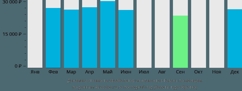Динамика стоимости авиабилетов из Аликанте в Казань по месяцам