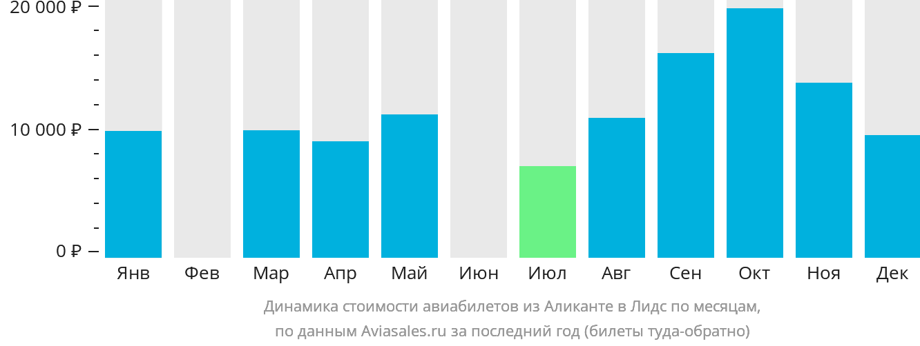 Динамика стоимости авиабилетов из Аликанте в Лидс по месяцам