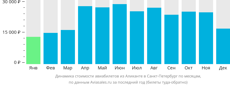 Динамика стоимости авиабилетов из Аликанте в Санкт-Петербург по месяцам
