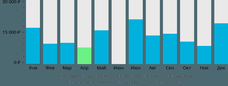 Динамика стоимости авиабилетов из Аликанте в Лиссабон по месяцам