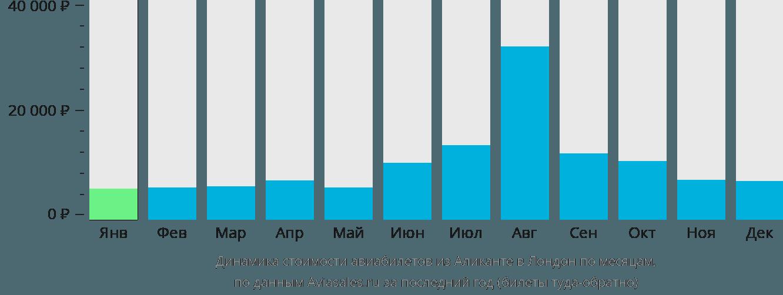 Динамика стоимости авиабилетов из Аликанте в Лондон по месяцам