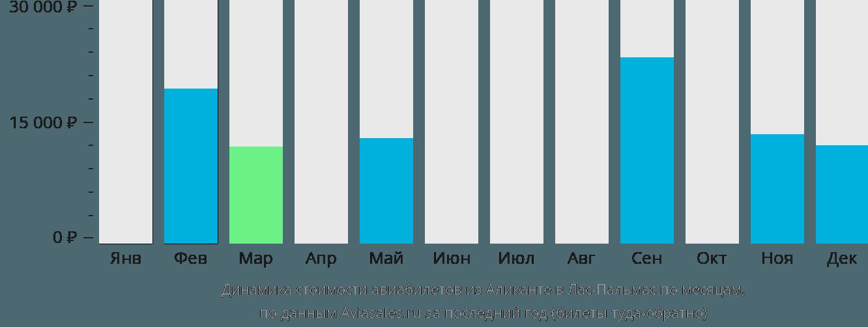 Динамика стоимости авиабилетов из Аликанте в Лас-Пальмас по месяцам