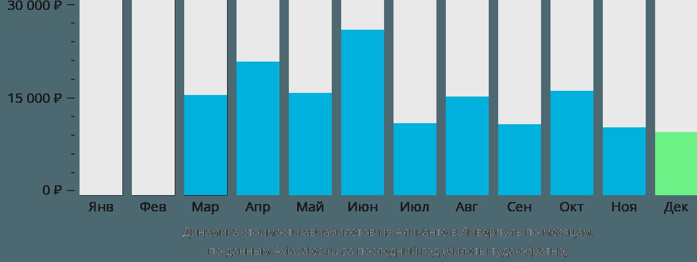 Динамика стоимости авиабилетов из Аликанте в Ливерпуль по месяцам