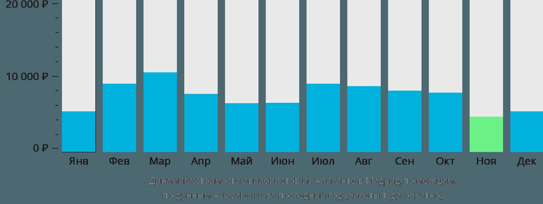 Динамика стоимости авиабилетов из Аликанте в Мадрид по месяцам