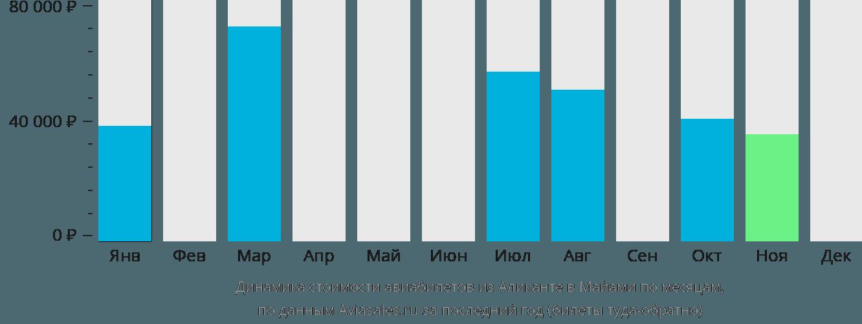 Динамика стоимости авиабилетов из Аликанте в Майами по месяцам