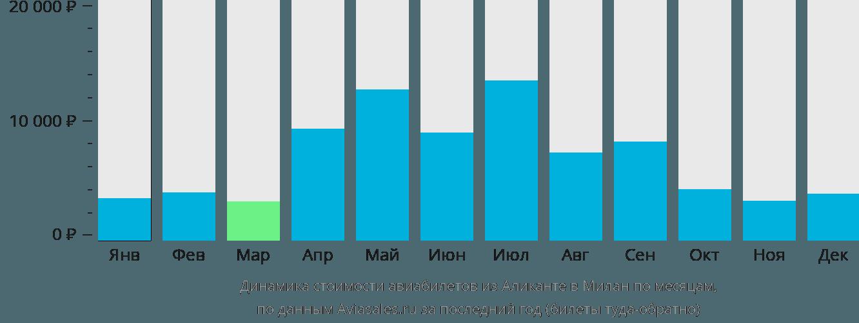 Динамика стоимости авиабилетов из Аликанте в Милан по месяцам