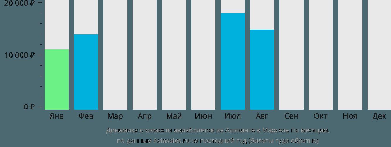 Динамика стоимости авиабилетов из Аликанте в Марсель по месяцам