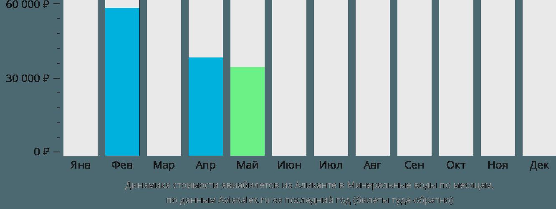 Динамика стоимости авиабилетов из Аликанте в Минеральные воды по месяцам