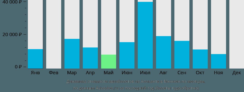 Динамика стоимости авиабилетов из Аликанте в Мюнхен по месяцам