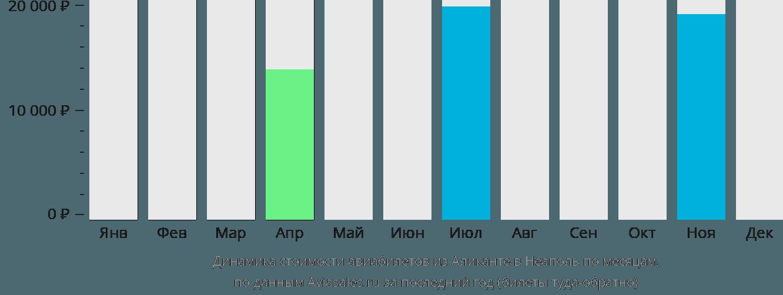 Динамика стоимости авиабилетов из Аликанте в Неаполь по месяцам