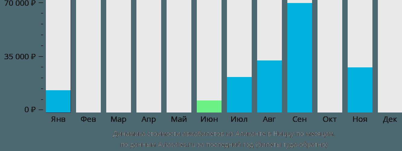 Динамика стоимости авиабилетов из Аликанте в Ниццу по месяцам