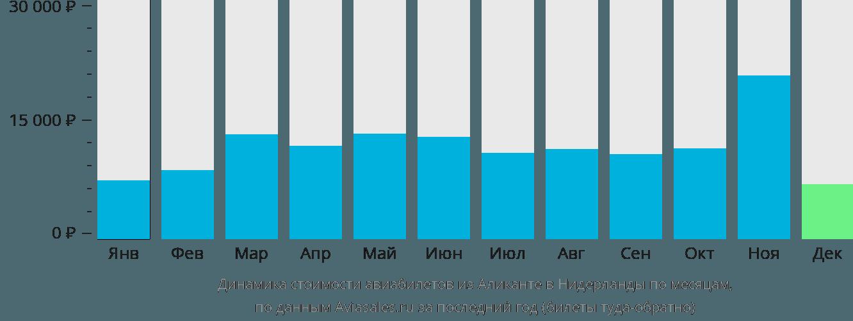 Динамика стоимости авиабилетов из Аликанте в Нидерланды по месяцам