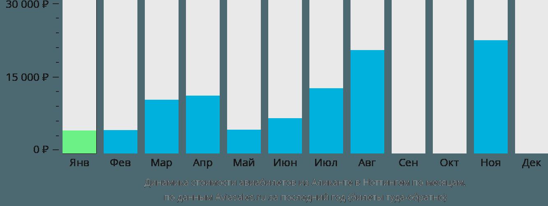 Динамика стоимости авиабилетов из Аликанте в Ноттингем по месяцам