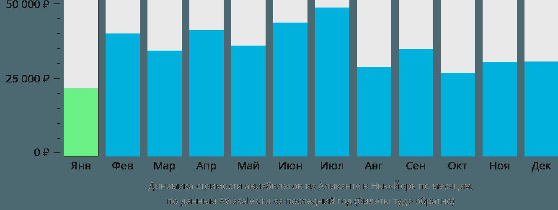 Динамика стоимости авиабилетов из Аликанте в Нью-Йорк по месяцам