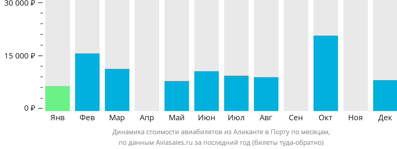 Динамика стоимости авиабилетов из Аликанте в Порту по месяцам