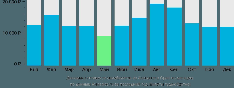 Динамика стоимости авиабилетов из Аликанте в Оран по месяцам