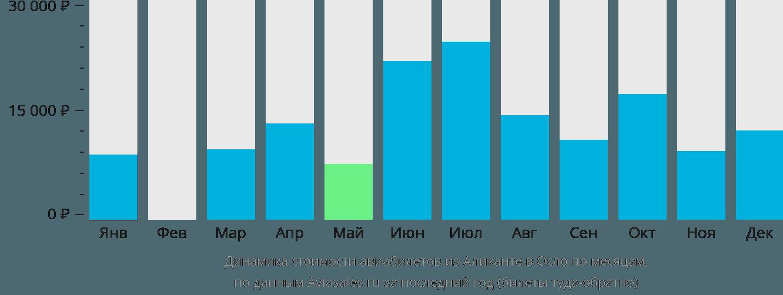 Динамика стоимости авиабилетов из Аликанте в Осло по месяцам