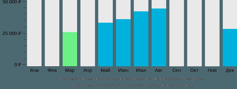 Динамика стоимости авиабилетов из Аликанте в Новосибирск по месяцам