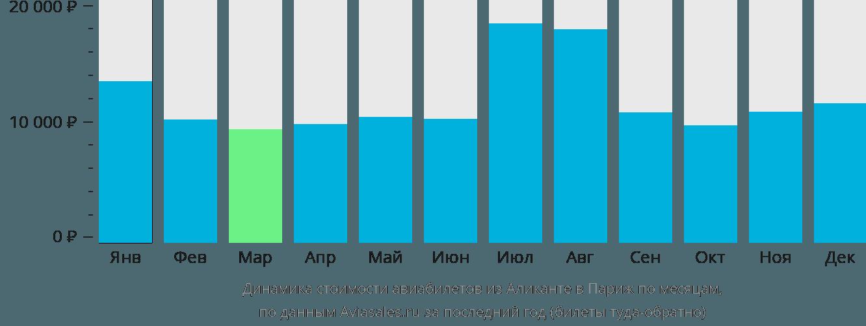 Динамика стоимости авиабилетов из Аликанте в Париж по месяцам
