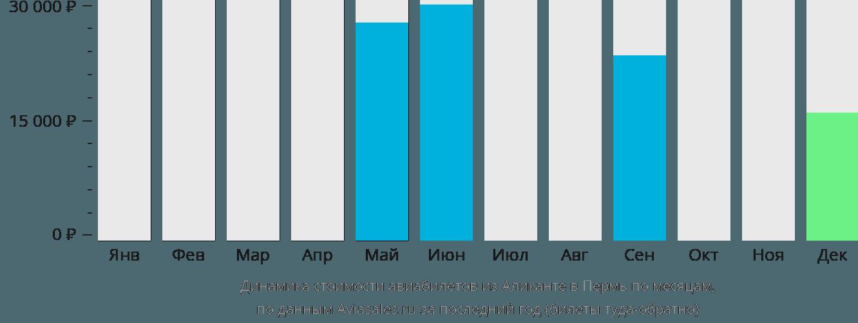 Динамика стоимости авиабилетов из Аликанте в Пермь по месяцам