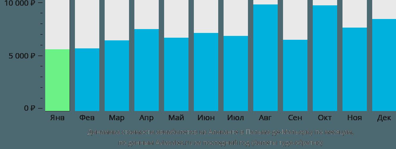 Динамика стоимости авиабилетов из Аликанте в Пальма-де-Мальорку по месяцам