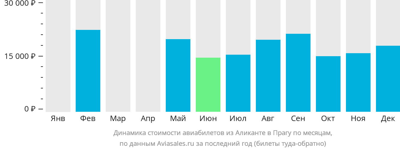 Динамика стоимости авиабилетов из Аликанте в Прагу по месяцам