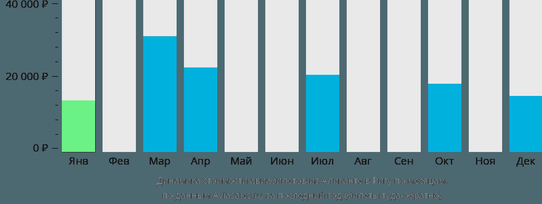 Динамика стоимости авиабилетов из Аликанте в Ригу по месяцам
