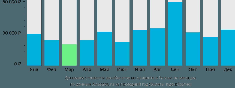 Динамика стоимости авиабилетов из Аликанте в Россию по месяцам