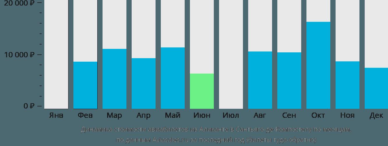 Динамика стоимости авиабилетов из Аликанте в Сантьяго-де-Компостелу по месяцам
