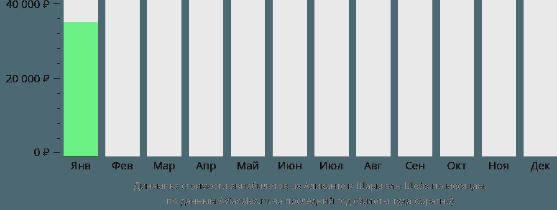 Динамика стоимости авиабилетов из Аликанте в Шарм-эль-Шейх по месяцам