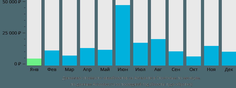 Динамика стоимости авиабилетов из Аликанте в Стокгольм по месяцам