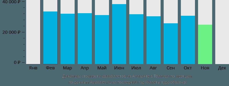 Динамика стоимости авиабилетов из Аликанте в Тбилиси по месяцам