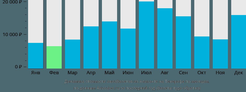 Динамика стоимости авиабилетов из Аликанте на Тенерифе по месяцам