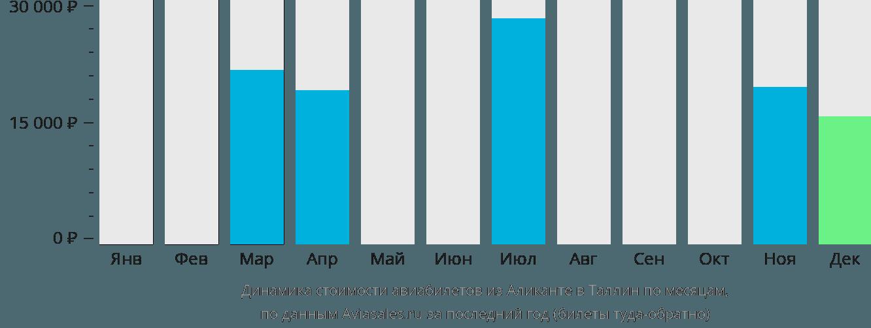 Динамика стоимости авиабилетов из Аликанте в Таллин по месяцам