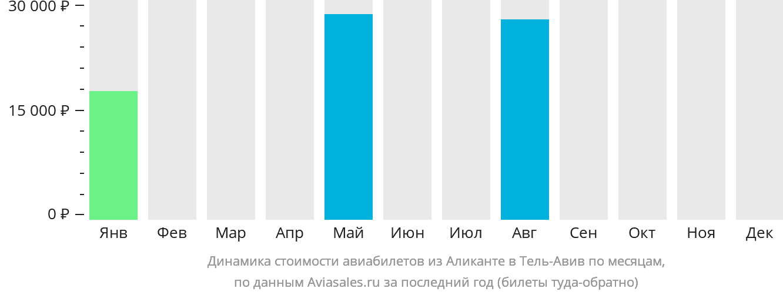 Динамика стоимости авиабилетов из Аликанте в Тель-Авив по месяцам