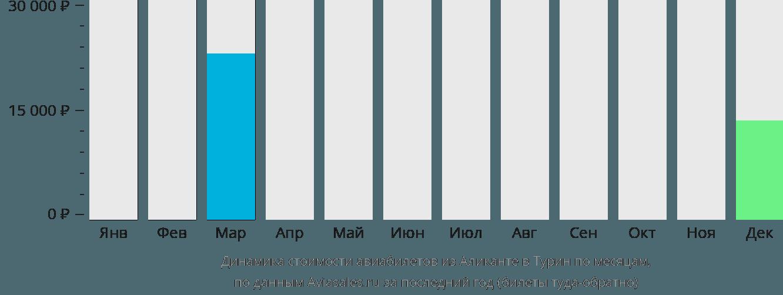 Динамика стоимости авиабилетов из Аликанте в Турин по месяцам